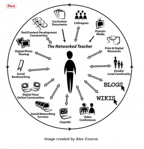 The Networked Teacher by Alex Couros