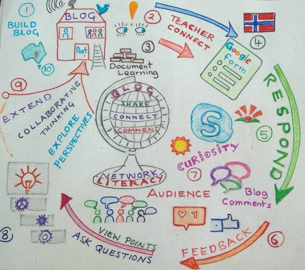 Edublogs- building a global network